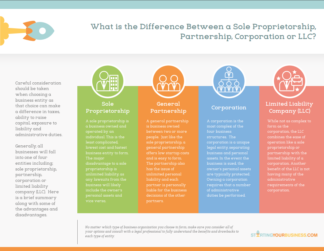 What is the Difference Between a Sole Proprietorship, Partnership, Corporation, LLC