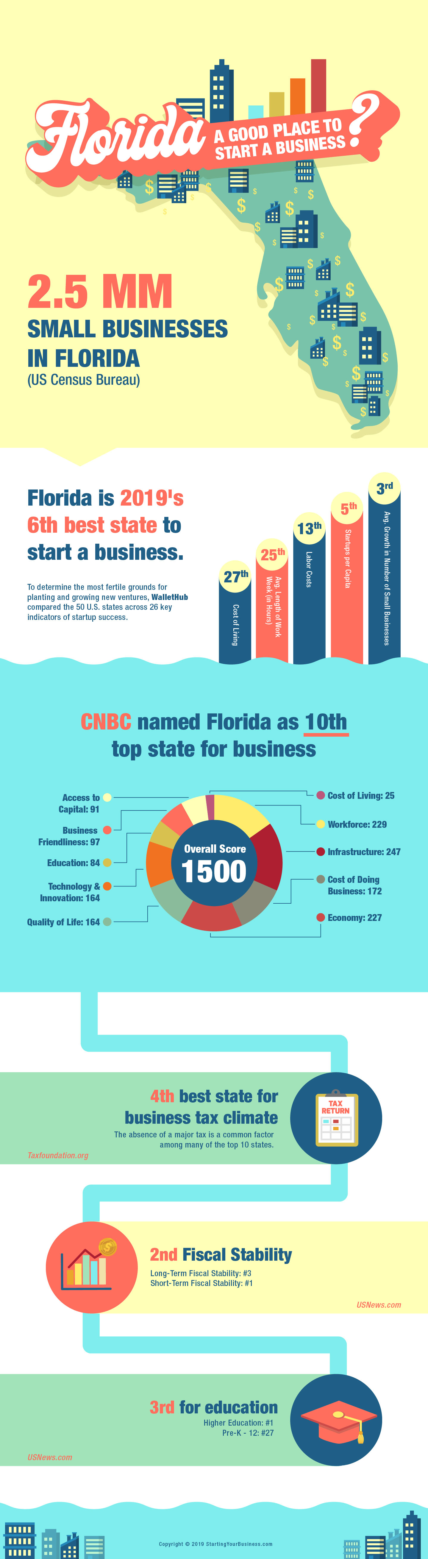 Is Florida a Good Place to Start a Business?